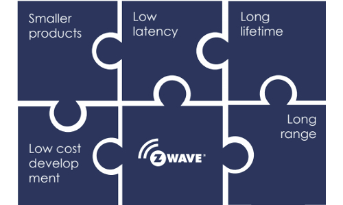 New Z-Wave Platform to Make the 'Smart Home Smarter'