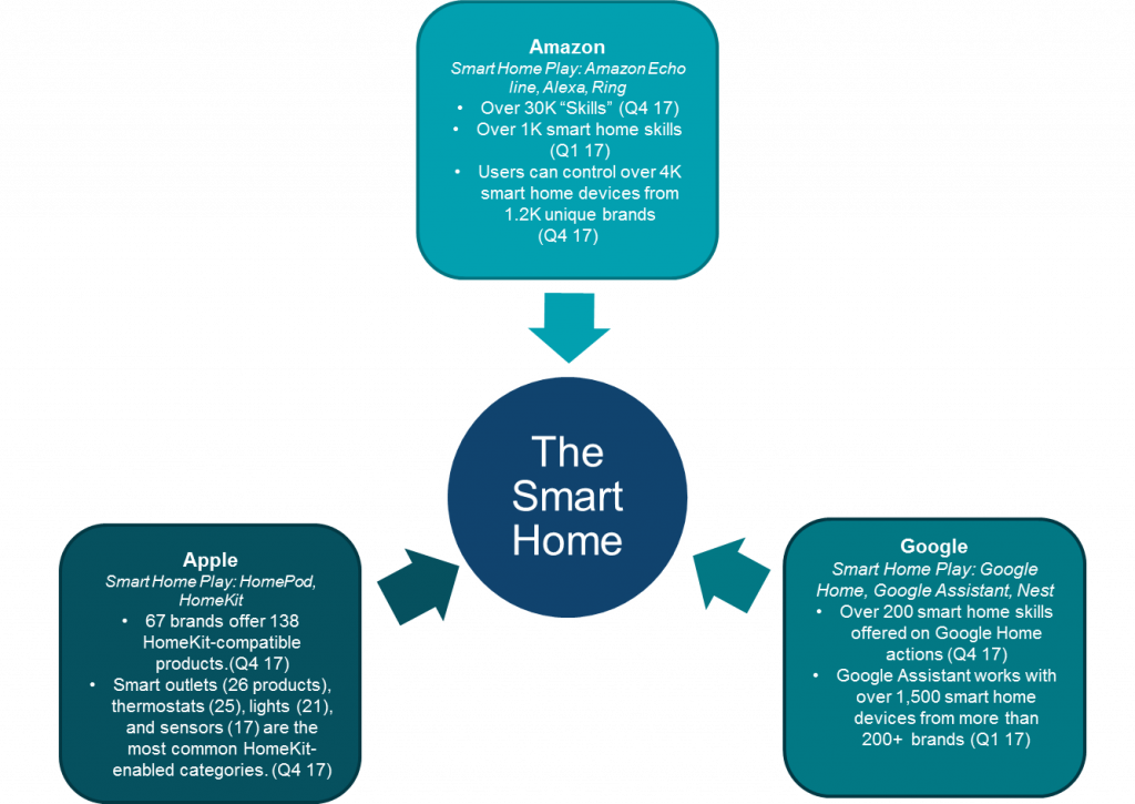 Battle for the Smart Home (Source: Parks Associates)