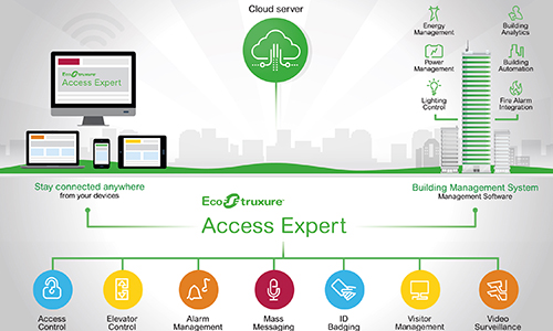 Take Your Enterprise Security Operations Forward With Access Expert