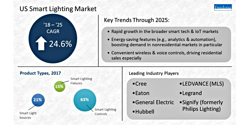 Smart Lighting System Sales to Top $4B by 2025, Report Says