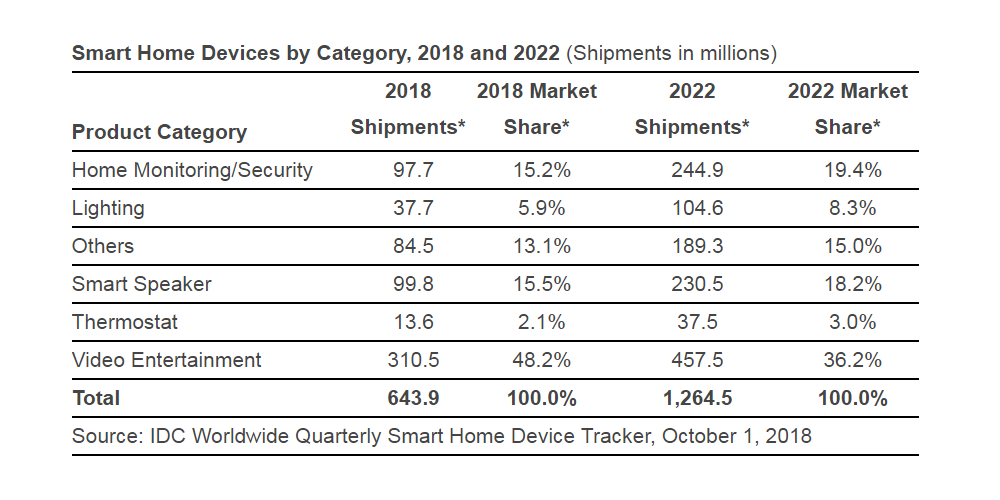 Smart Home Devices Market Forecast to Be Growing Globally at 31% Annual Clip