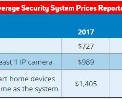 2018 Residential Security Market Report Home Monitoring Fees Diy