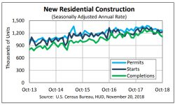 Read: U.S. Housing Starts Rally in October Amid Rebound in Multifamily Units