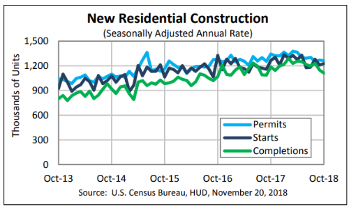 U S  Housing Starts Rally in October Amid Rebound in Multifamily