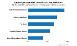 Smart Speakers Increasingly Used to Control Smart Home Products