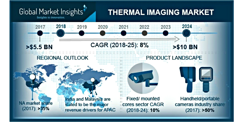 Thermal Imaging Market Forecast to Be Growing 8% Annually