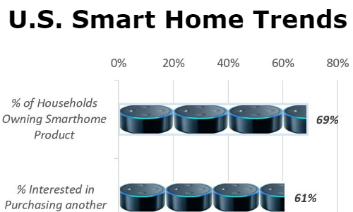 Smart Home Products Pose No Issues for Majority of Consumers, Survey Finds