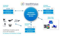 Read: IntelliVision's Scalable Video Cloud Services Patent Connects Cameras, Mobile Devices