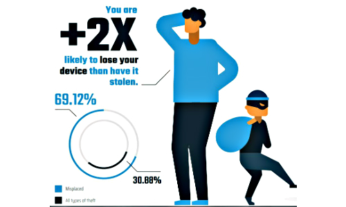 Mobile Device Owners Are a Bigger Threat to Their Devices Than Thieves