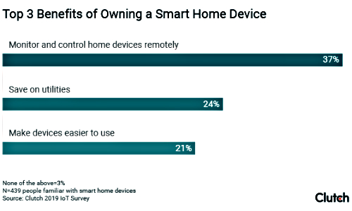 Most Commonly Owned Smart Home Device? Smart Security Systems, Survey Says.