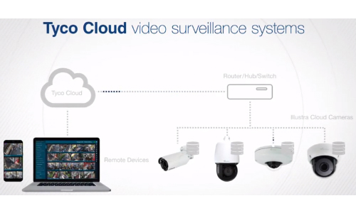 Johnson Controls Introduces Consolidated Tyco Cloud Solutions Group