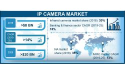 IP Security Camera Market Forecast to Be Worth $20B By 2025