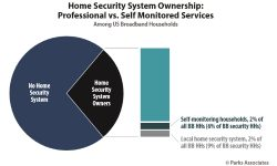 DIY No-Contract Security Projected to Expand Pro Monitoring Services