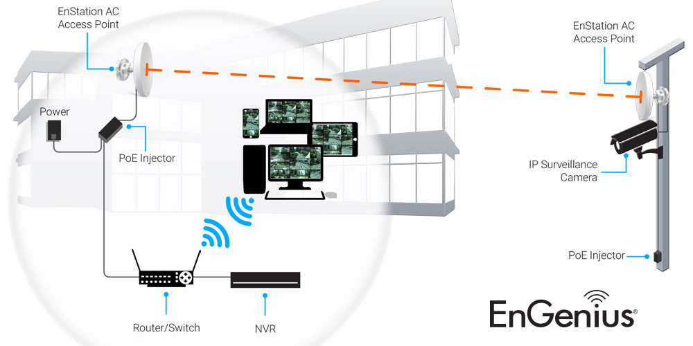 Plug-N-Play EnGenius Outdoor Wireless Surveillance System