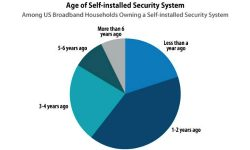 Read: 60% of Newly Acquired Security Systems Are Self-Installed, Parks Associates Says