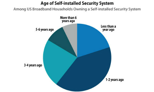 60% of Newly Acquired Security Systems Are Self-Installed, Parks Associates Says