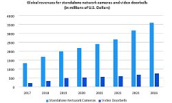 DIY Security Camera Market to Surge 80% by 2024, Reports Omdia
