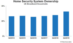 Read: Security System Adoption Jumped to 33% Year-End 2019, Says Parks Associates