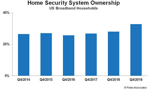 Security System Adoption Jumped to 33% Year-End 2019, Says Parks Associates