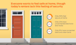 Read: Majority of Millennial Renters Feel Unsafe at Home