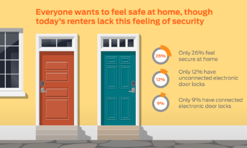 Majority of Millennial Renters Feel Unsafe at Home