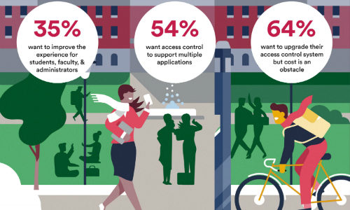 Higher Ed Institutions Ready to Embrace New Access Control Technology, Survey Finds