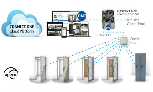 ASSA ABLOY Integrates Aperio Wireless Tech With Connect ONE