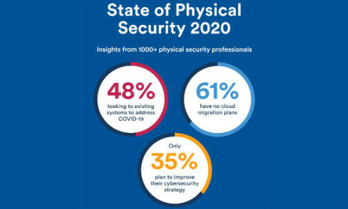 Genetec Survey Details How Physical Security Industry Is Reacting to COVID-19