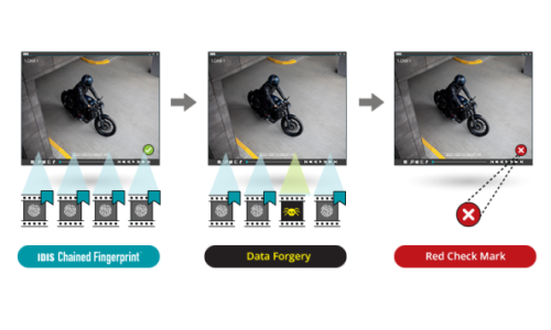 How IDIS Prevents Surveillance Footage From Being Manipulated