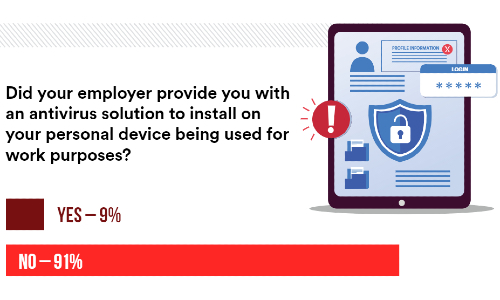 Employer Work From Home Cybersecurity Practices Remain Inadequate