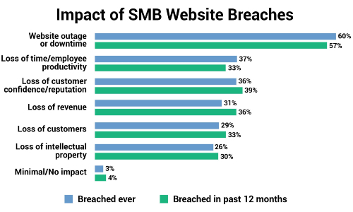 Cybersecurity Study: 40% of SMB Websites Are Attacked Monthly