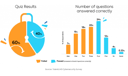 Majority of Workers Lack Even Basic Cybersecurity Hygiene, Survey Says