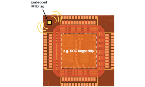 Could State-of-the-Art Chip Drive Down Cost of RFID Tags?