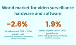 Video Surveillance Market Forecast to Grow 14% in 2021