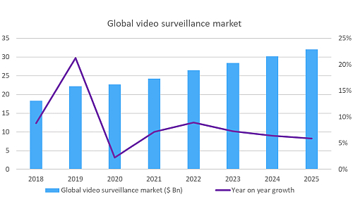 Global Video Surveillance Market Revenues to Top $24B in 2021
