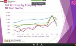 Attrition Report Reveals Security Industry Escaped 2020 Relatively Unscathed